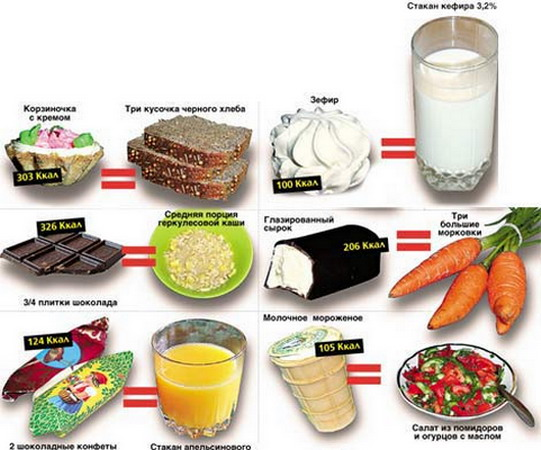 продукты для похудения живота у женщин
